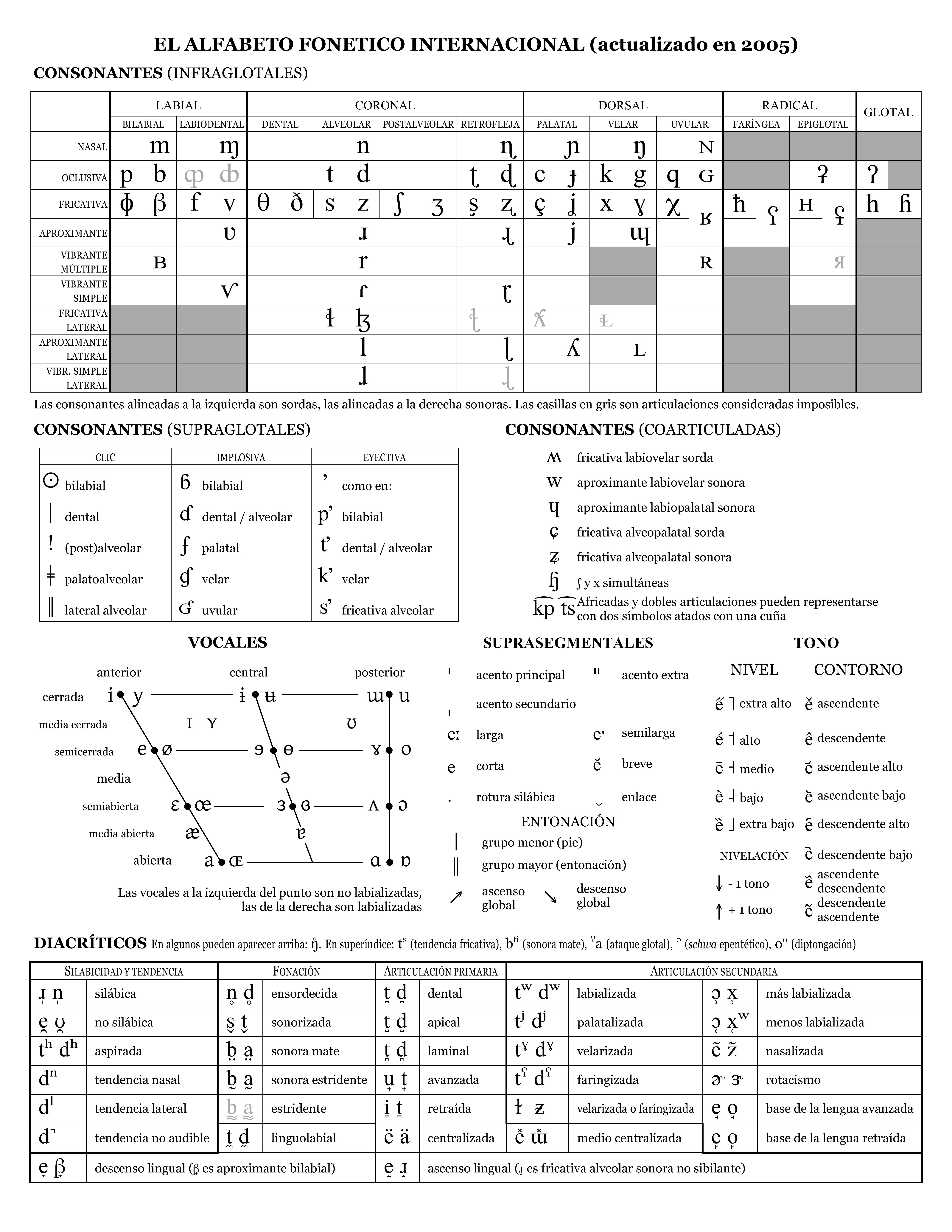 Tabla del Alfabeto Fonético Internacional en español