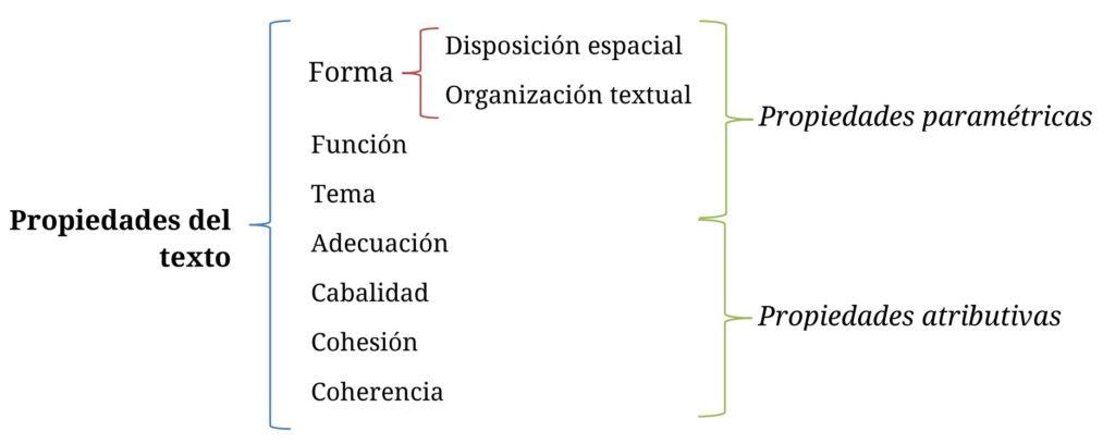 Forma, función, tema, adecuación, cabalidad, cohesión y coherencia